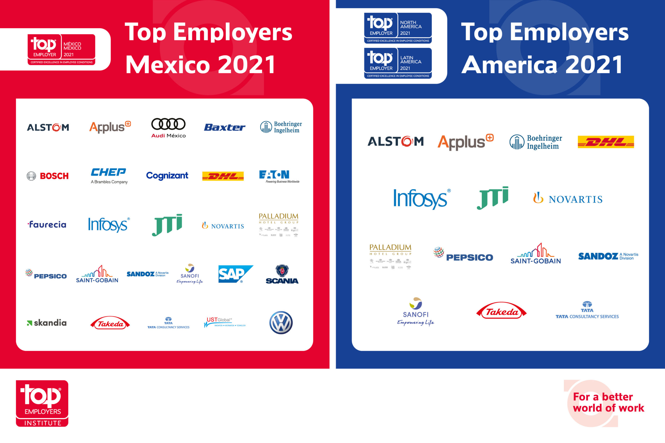 Estas son las 27 empresas con certificación Top Employers