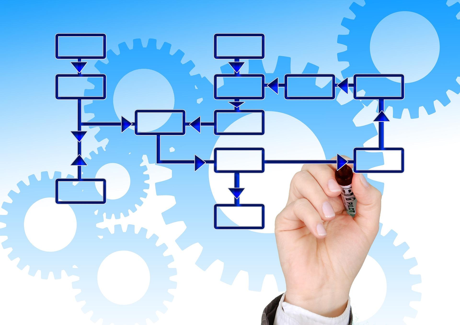 Gestión de proyectos, factor clave en el emprendimiento